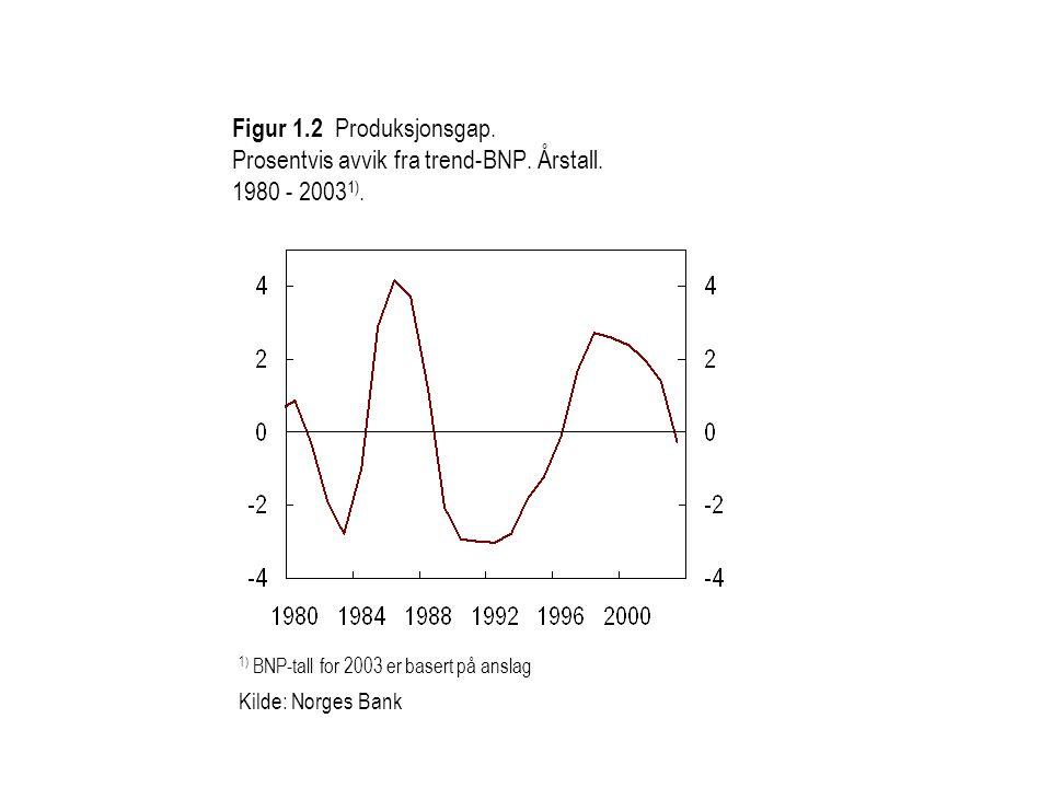 Figur 1. 2 Produksjonsgap. Prosentvis avvik fra trend-BNP. Årstall