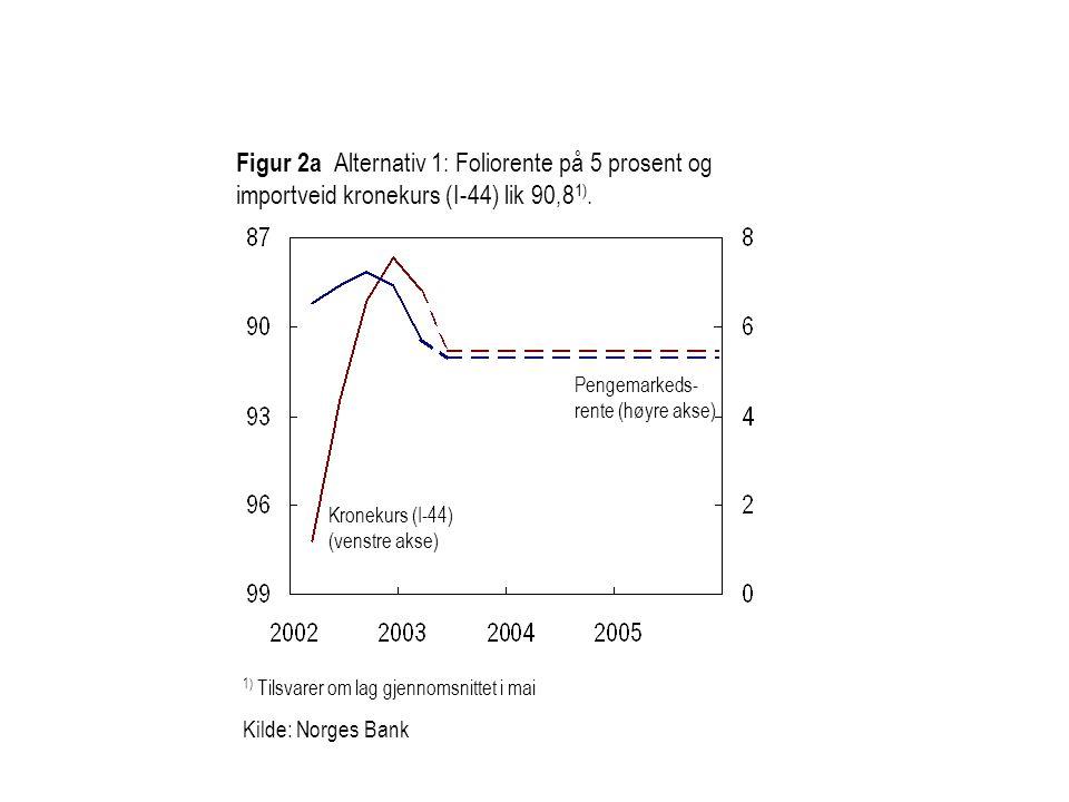 Figur 2a Alternativ 1: Foliorente på 5 prosent og importveid kronekurs (I-44) lik 90,81).