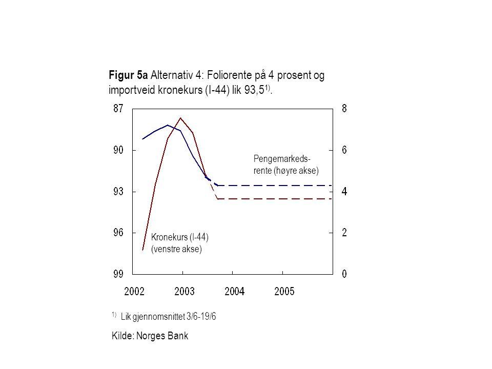 Figur 5a Alternativ 4: Foliorente på 4 prosent og importveid kronekurs (I-44) lik 93,51).