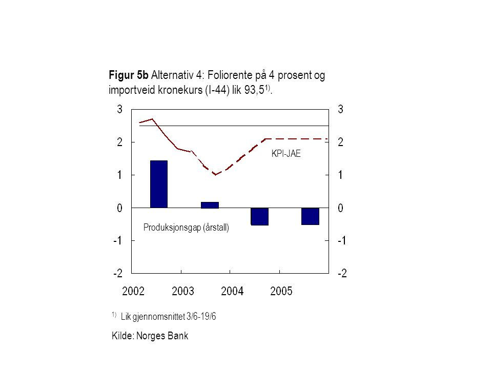 Figur 5b Alternativ 4: Foliorente på 4 prosent og importveid kronekurs (I-44) lik 93,51).