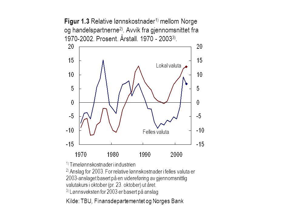 Figur 1.3 Relative lønnskostnader1) mellom Norge og handelspartnerne2). Avvik fra gjennomsnittet fra 1970-2002. Prosent. Årstall. 1970 - 20033).