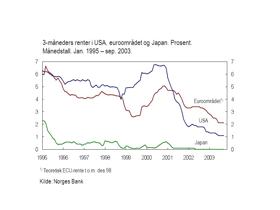3-måneders renter i USA, euroområdet og Japan. Prosent. Månedstall. Jan. 1995 – sep. 2003.