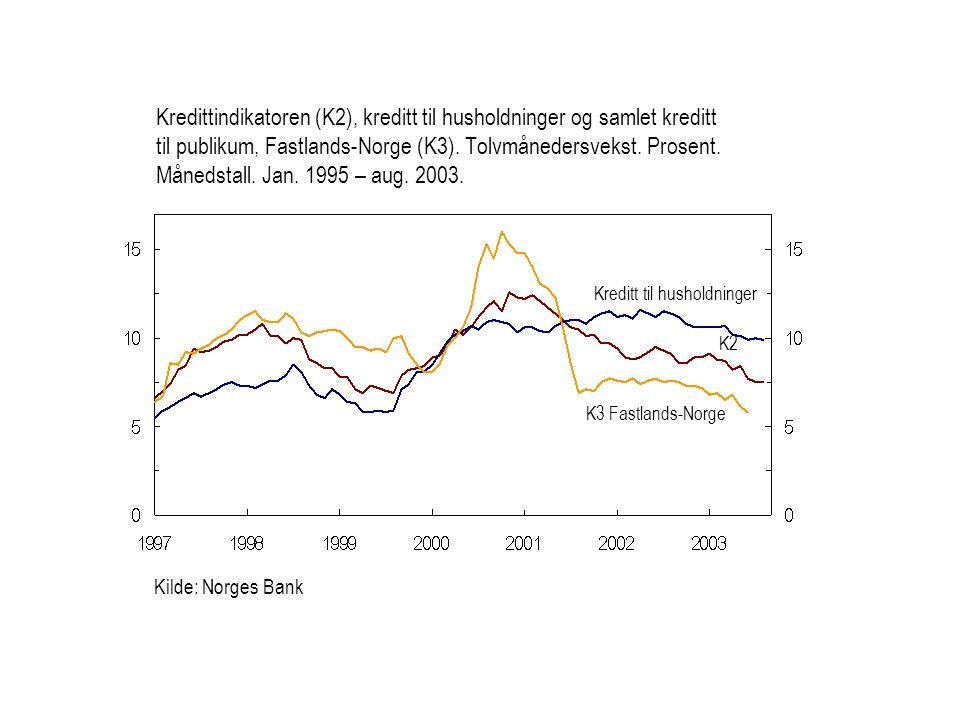Kredittindikatoren (K2), kreditt til husholdninger og samlet kreditt til publikum, Fastlands-Norge (K3). Tolvmånedersvekst. Prosent. Månedstall. Jan. 1995 – aug. 2003.