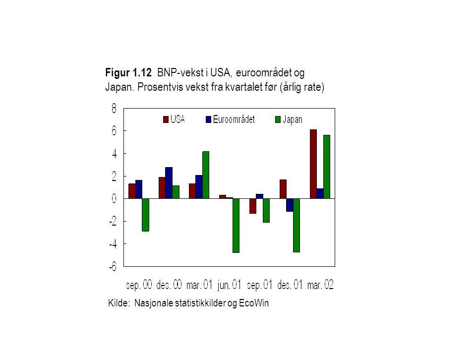 Figur 1. 12 BNP-vekst i USA, euroområdet og Japan