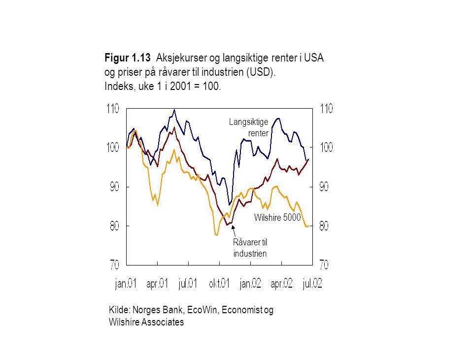 Figur 1.13 Aksjekurser og langsiktige renter i USA og priser på råvarer til industrien (USD). Indeks, uke 1 i 2001 = 100.