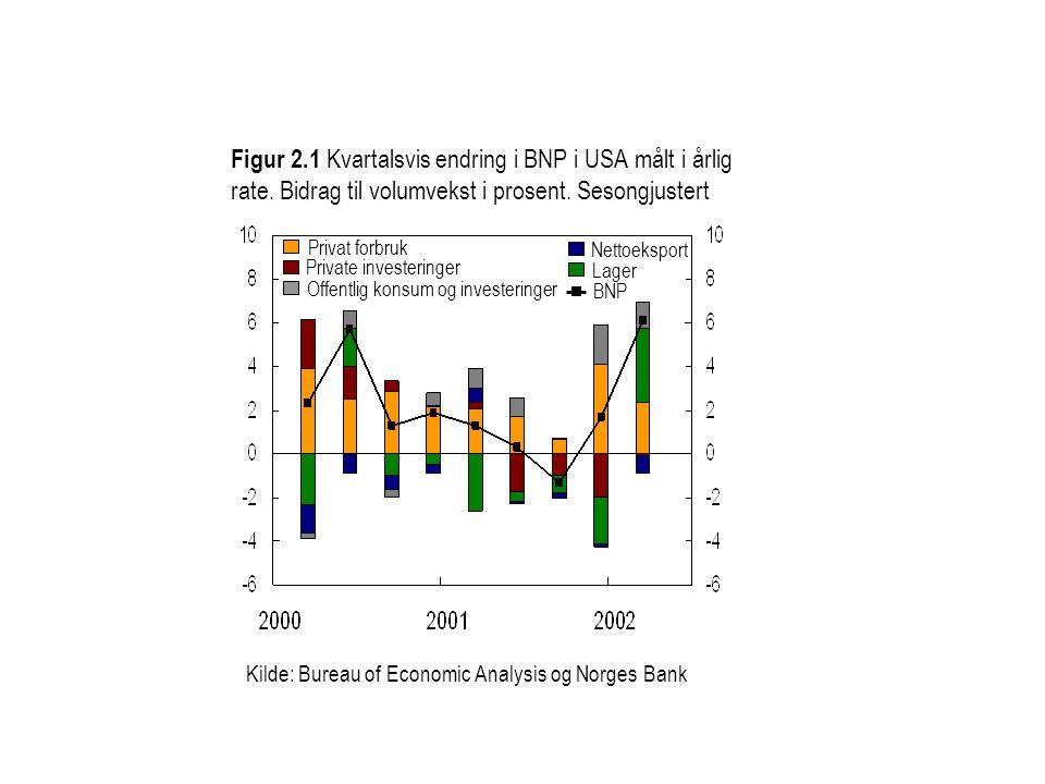 Figur 2. 1 Kvartalsvis endring i BNP i USA målt i årlig rate