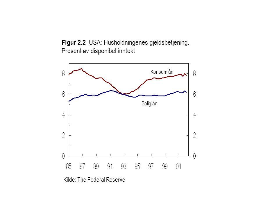 Figur 2. 2 USA: Husholdningenes gjeldsbetjening