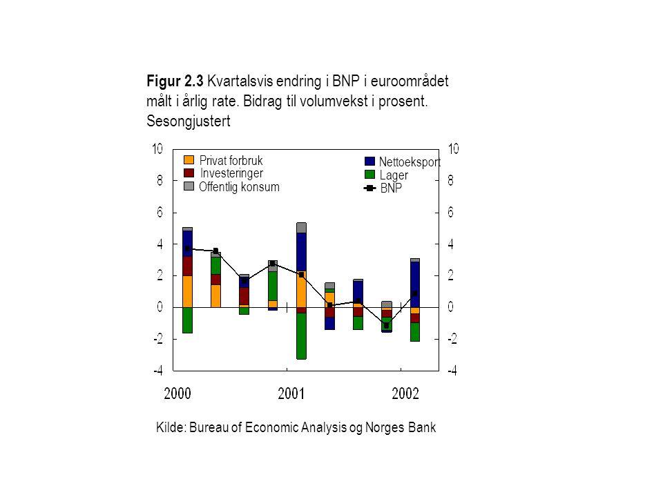 Figur 2. 3 Kvartalsvis endring i BNP i euroområdet målt i årlig rate