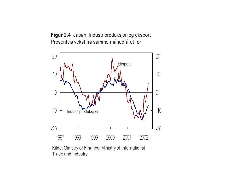 Figur 2.4 Japan: Industriproduksjon og eksport Prosentvis vekst fra samme måned året før