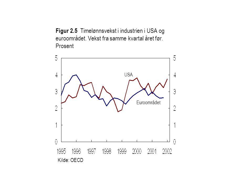 Figur 2. 5 Timelønnsvekst i industrien i USA og euroområdet