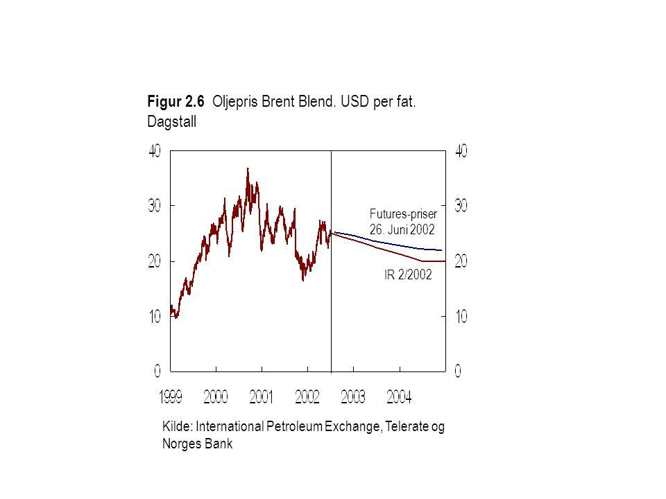 Figur 2.6 Oljepris Brent Blend. USD per fat. Dagstall