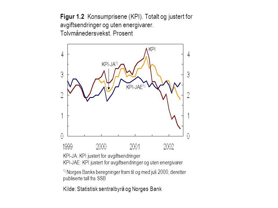 Figur 1. 2 Konsumprisene (KPI)
