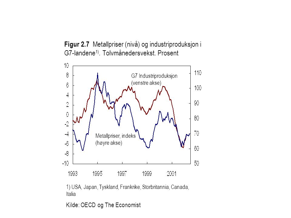 Figur 2. 7 Metallpriser (nivå) og industriproduksjon i G7-landene1)