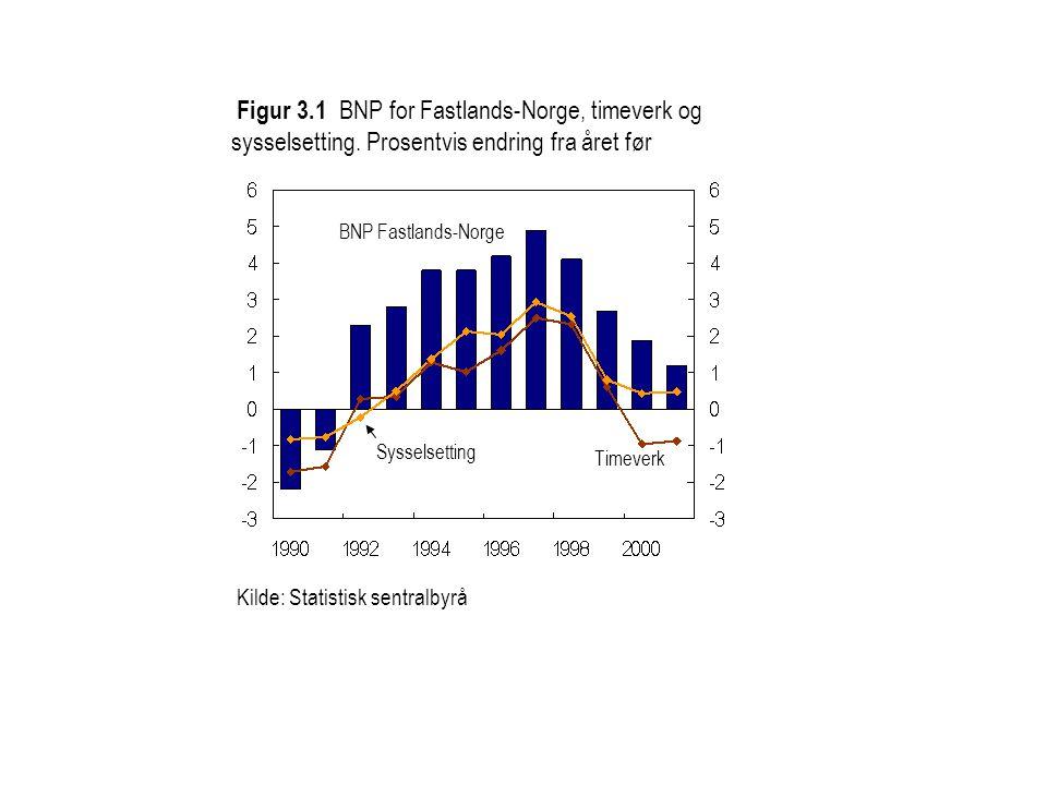 Figur 3. 1 BNP for Fastlands-Norge, timeverk og sysselsetting