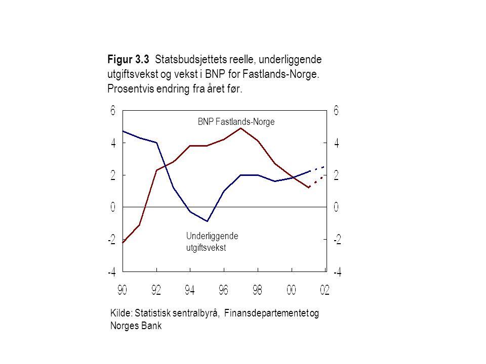 Figur 3.3 Statsbudsjettets reelle, underliggende utgiftsvekst og vekst i BNP for Fastlands-Norge. Prosentvis endring fra året før.