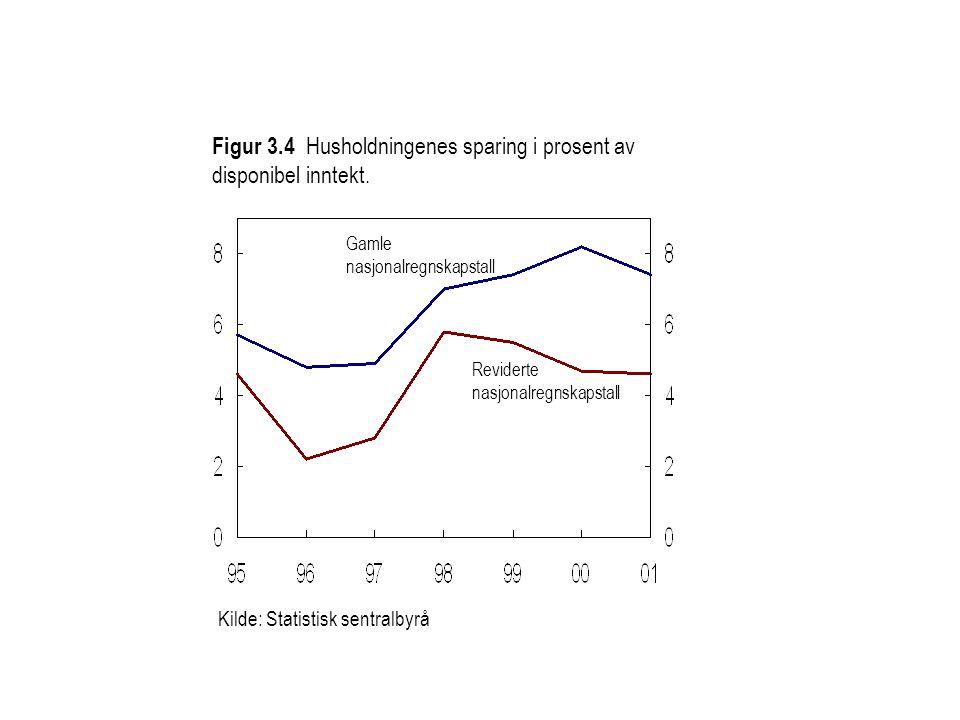 Figur 3.4 Husholdningenes sparing i prosent av disponibel inntekt.