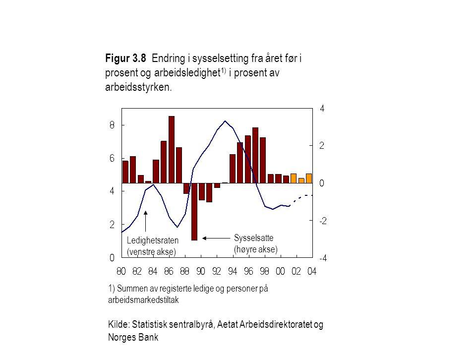 Figur 3.8 Endring i sysselsetting fra året før i prosent og arbeidsledighet1) i prosent av arbeidsstyrken.