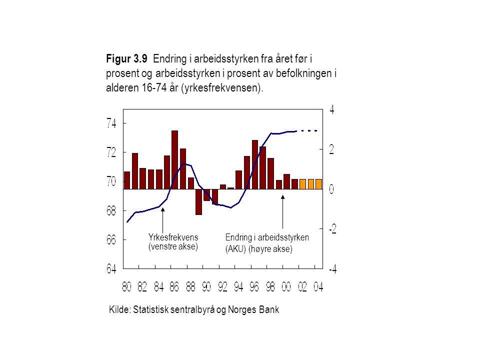 Figur 3.9 Endring i arbeidsstyrken fra året før i prosent og arbeidsstyrken i prosent av befolkningen i alderen 16-74 år (yrkesfrekvensen).