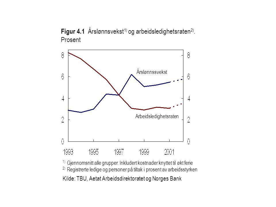 Figur 4.1 Årslønnsvekst1) og arbeidsledighetsraten2). Prosent