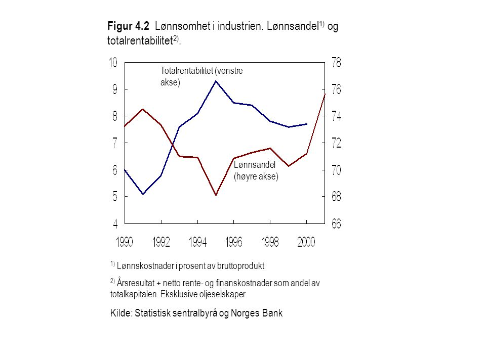 Figur 4.2 Lønnsomhet i industrien. Lønnsandel1) og totalrentabilitet2).