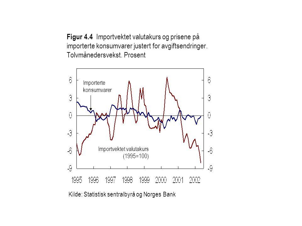 Figur 4.4 Importvektet valutakurs og prisene på importerte konsumvarer justert for avgiftsendringer. Tolvmånedersvekst. Prosent