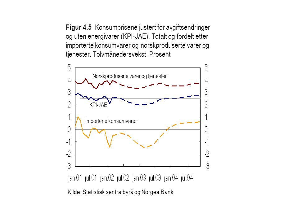 Figur 4.5 Konsumprisene justert for avgiftsendringer og uten energivarer (KPI-JAE). Totalt og fordelt etter importerte konsumvarer og norskproduserte varer og tjenester. Tolvmånedersvekst. Prosent