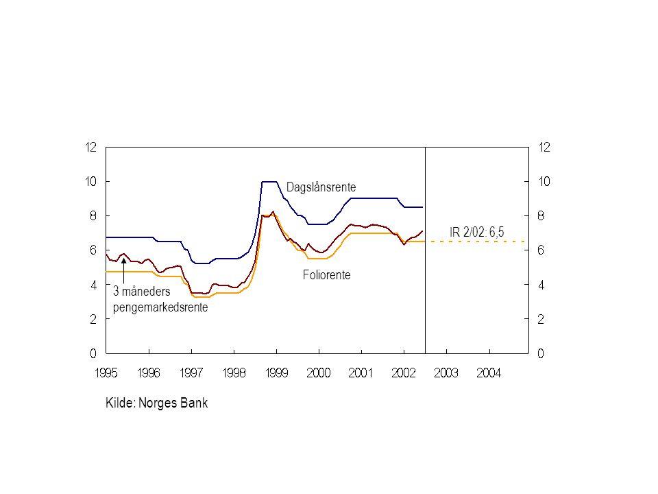 Kilde: Norges Bank Dagslånsrente IR 2/02: 6,5 Foliorente