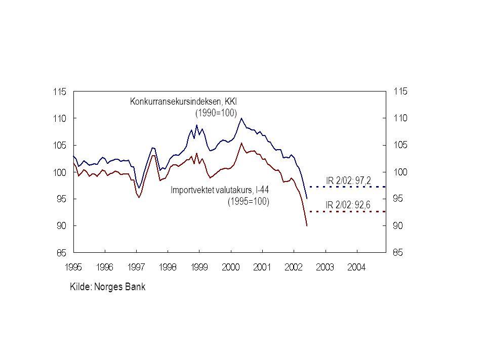 Kilde: Norges Bank Konkurransekursindeksen, KKI (1990=100)