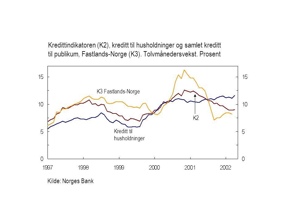 Kredittindikatoren (K2), kreditt til husholdninger og samlet kreditt til publikum, Fastlands-Norge (K3). Tolvmånedersvekst. Prosent