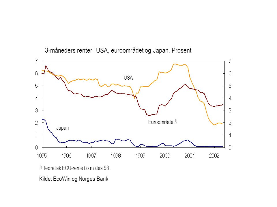 3-måneders renter i USA, euroområdet og Japan. Prosent