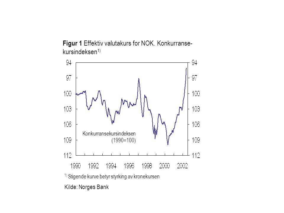 Figur 1 Effektiv valutakurs for NOK. Konkurranse-kursindeksen1)