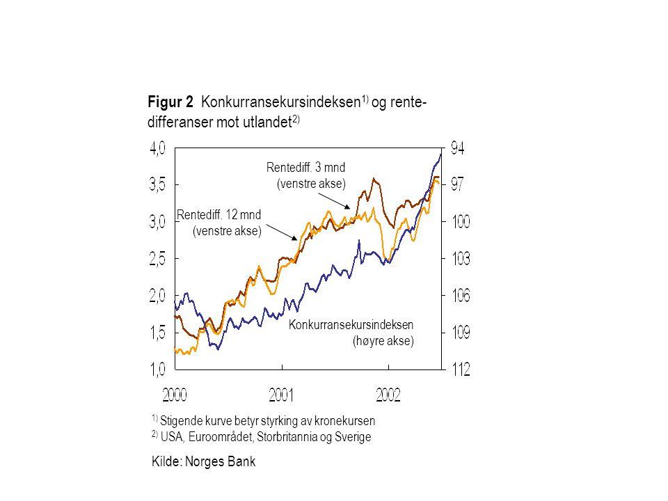 Figur 2 Konkurransekursindeksen1) og rente-differanser mot utlandet2)