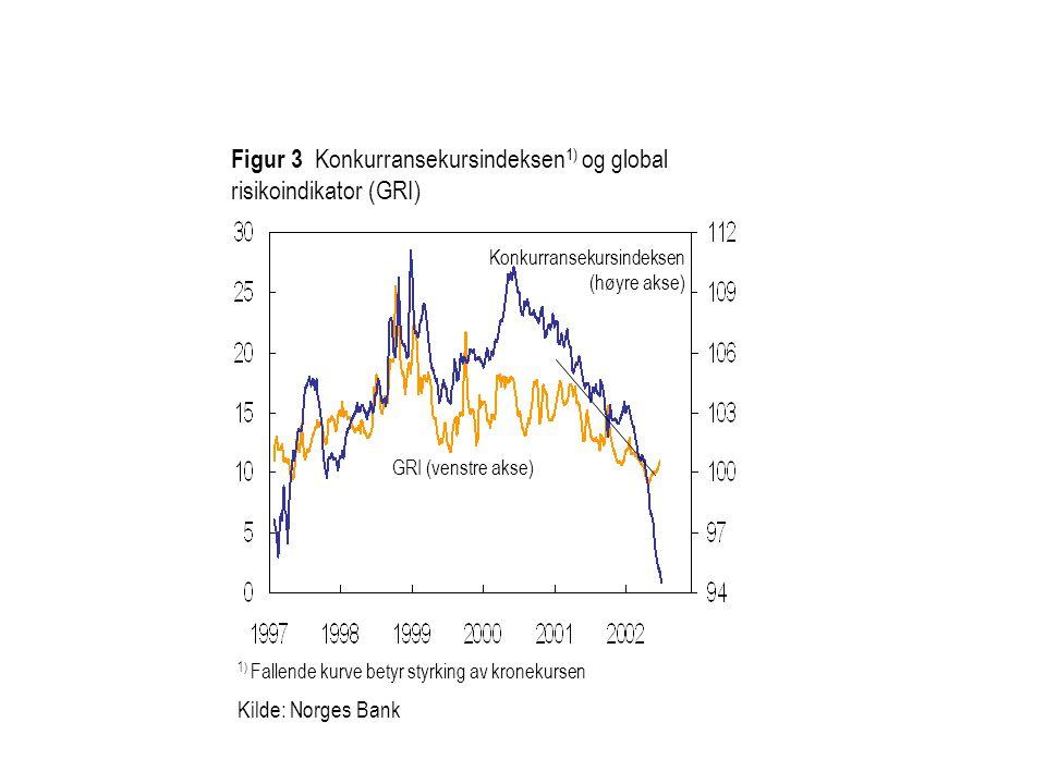 Figur 3 Konkurransekursindeksen1) og global risikoindikator (GRI)