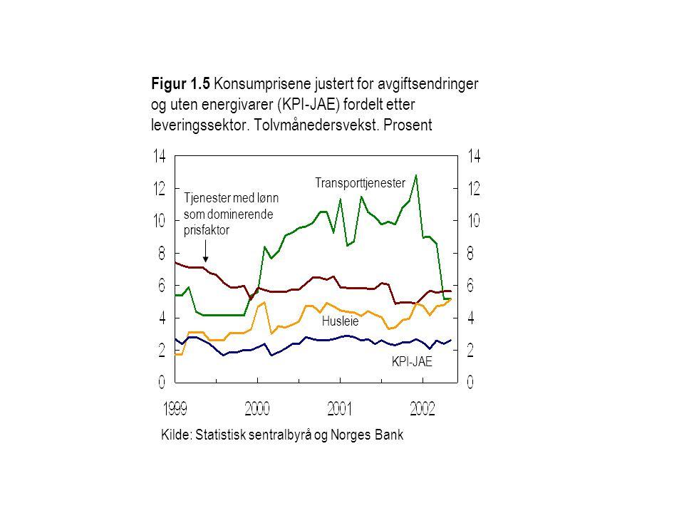 Figur 1.5 Konsumprisene justert for avgiftsendringer og uten energivarer (KPI-JAE) fordelt etter leveringssektor. Tolvmånedersvekst. Prosent
