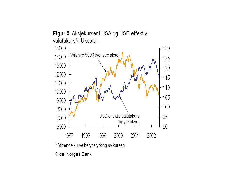 Figur 5 Aksjekurser i USA og USD effektiv valutakurs1). Ukestall
