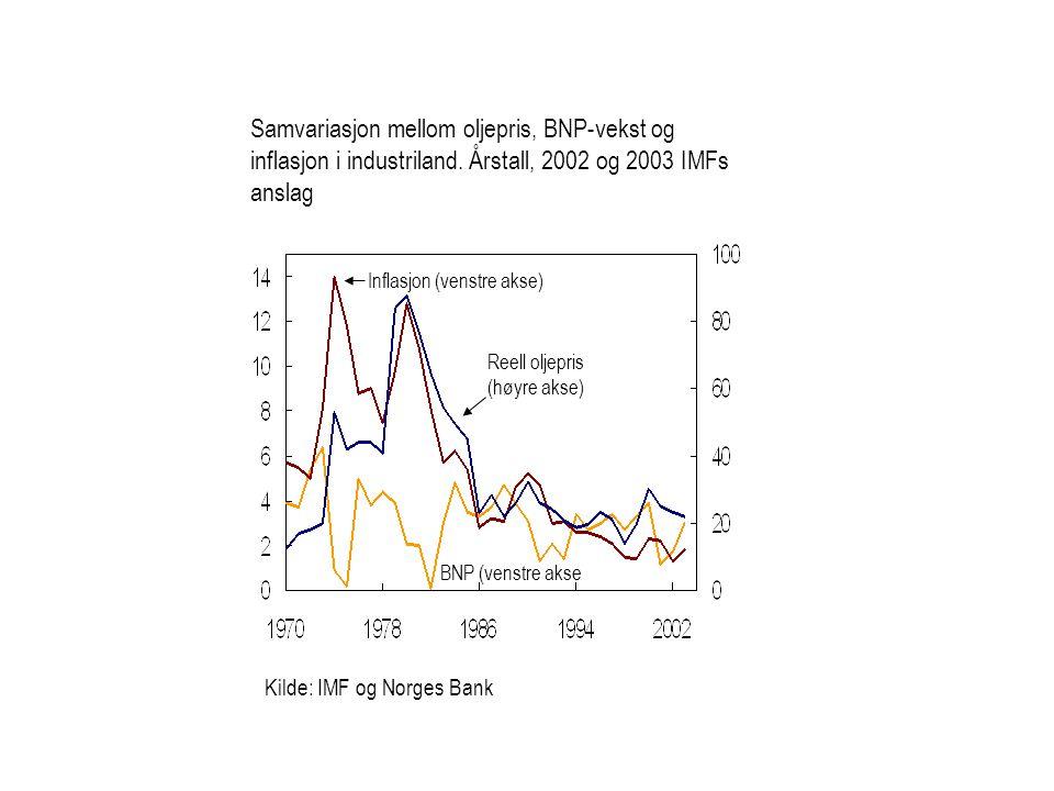 Samvariasjon mellom oljepris, BNP-vekst og inflasjon i industriland