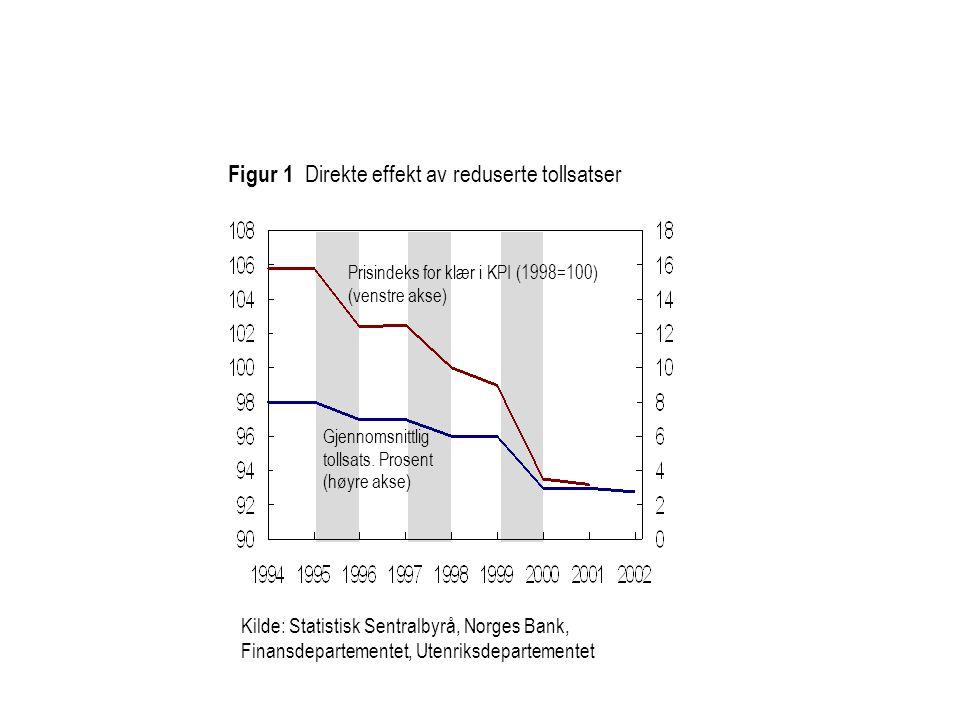 Figur 1 Direkte effekt av reduserte tollsatser