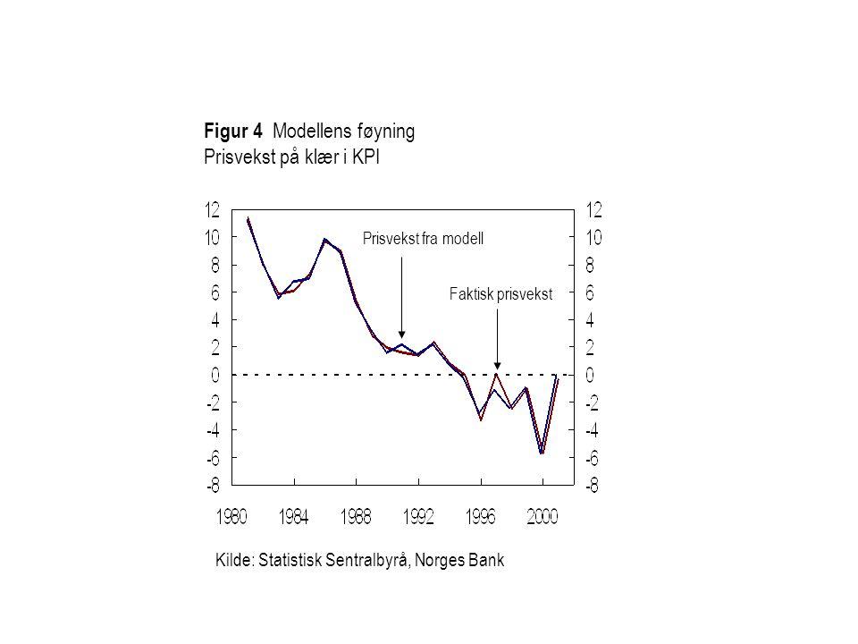 Figur 4 Modellens føyning Prisvekst på klær i KPI