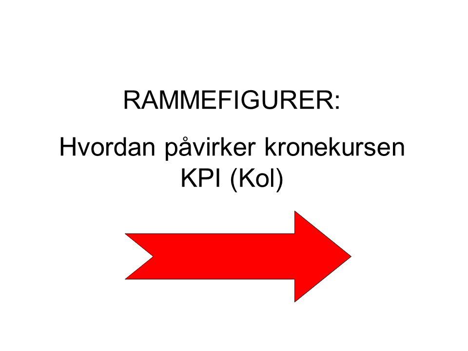 Hvordan påvirker kronekursen KPI (Kol)