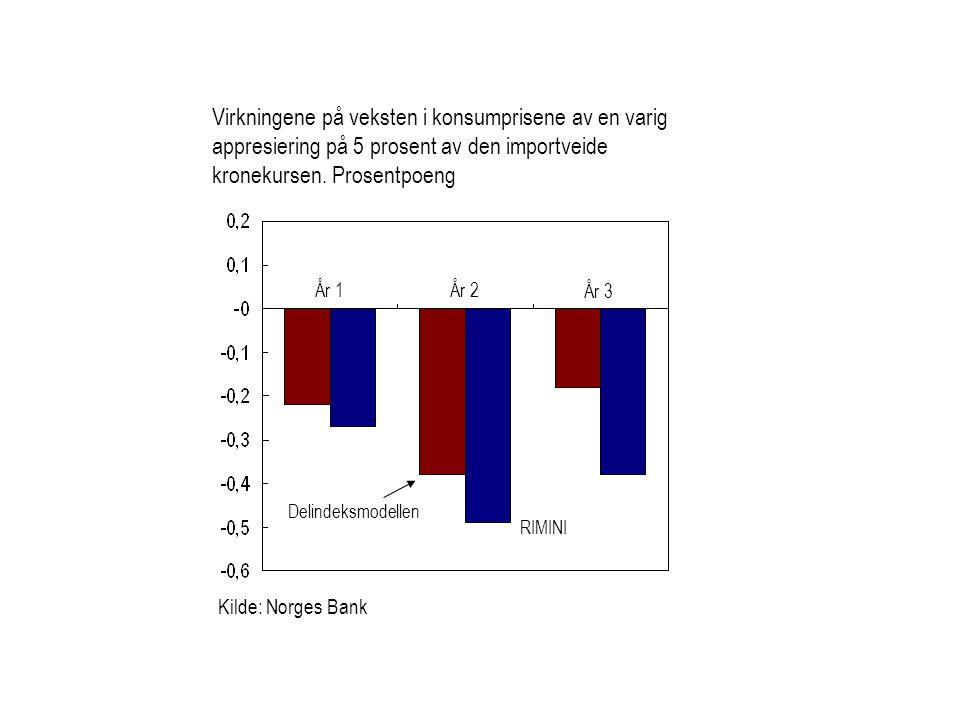 Virkningene på veksten i konsumprisene av en varig appresiering på 5 prosent av den importveide kronekursen. Prosentpoeng