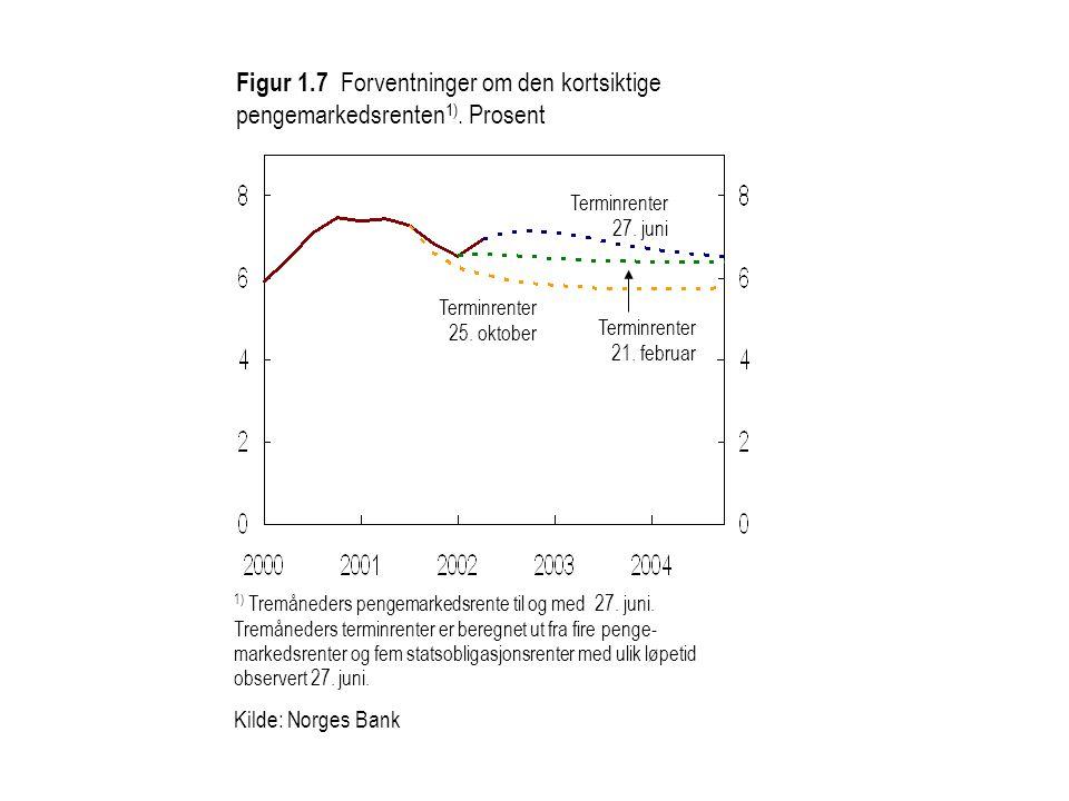 Figur 1. 7 Forventninger om den kortsiktige pengemarkedsrenten1)