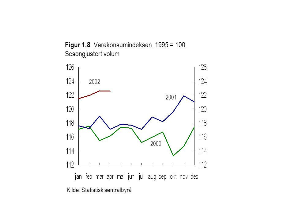 Figur 1.8 Varekonsumindeksen. 1995 = 100. Sesongjustert volum