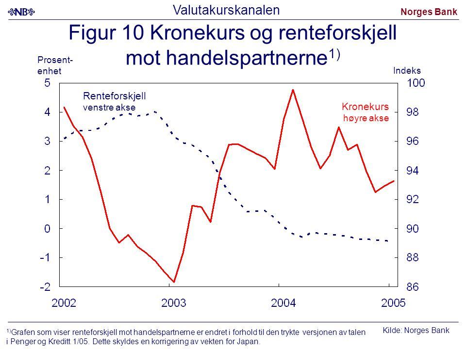 Figur 10 Kronekurs og renteforskjell mot handelspartnerne1)