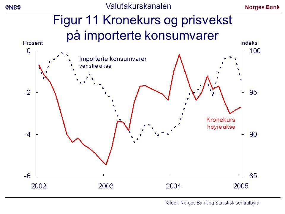 Figur 11 Kronekurs og prisvekst på importerte konsumvarer