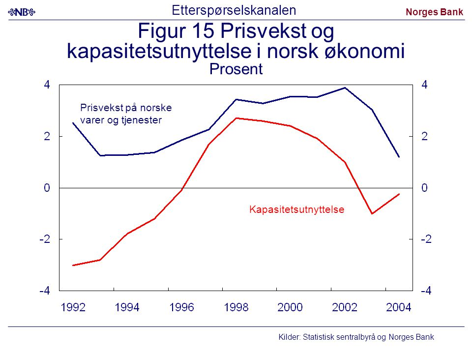 Figur 15 Prisvekst og kapasitetsutnyttelse i norsk økonomi Prosent