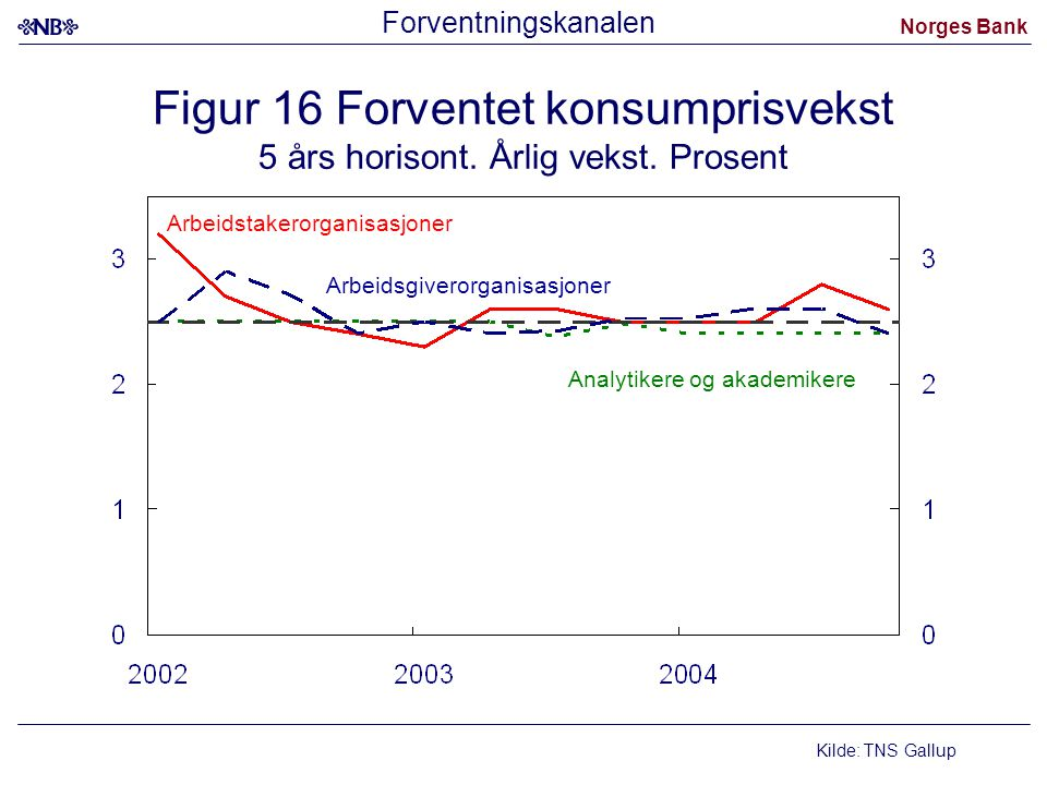 Forventningskanalen Figur 16 Forventet konsumprisvekst 5 års horisont. Årlig vekst. Prosent. Arbeidstakerorganisasjoner.