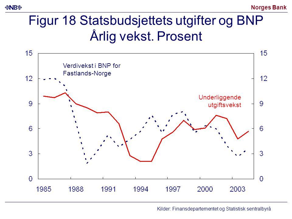 Figur 18 Statsbudsjettets utgifter og BNP Årlig vekst. Prosent