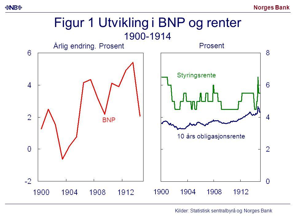 Figur 1 Utvikling i BNP og renter 1900-1914