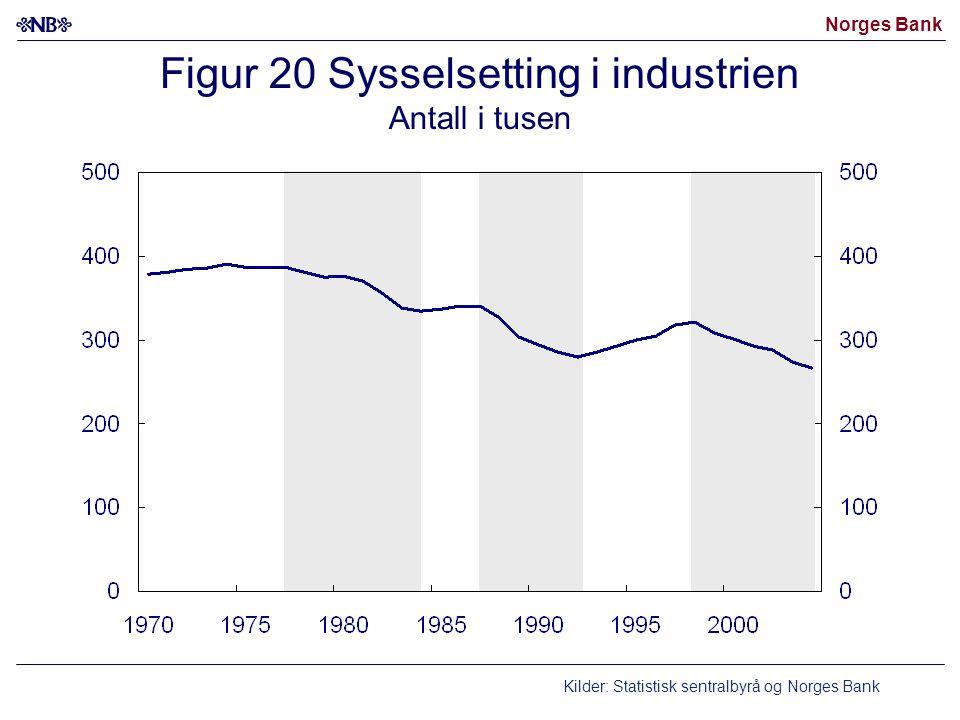 Figur 20 Sysselsetting i industrien Antall i tusen