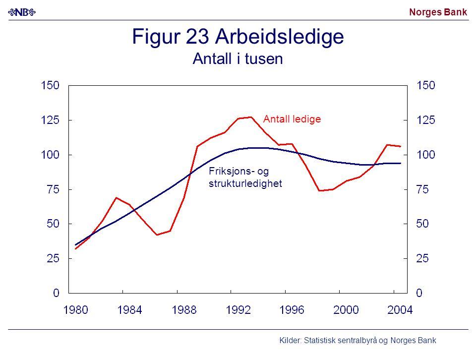 Figur 23 Arbeidsledige Antall i tusen